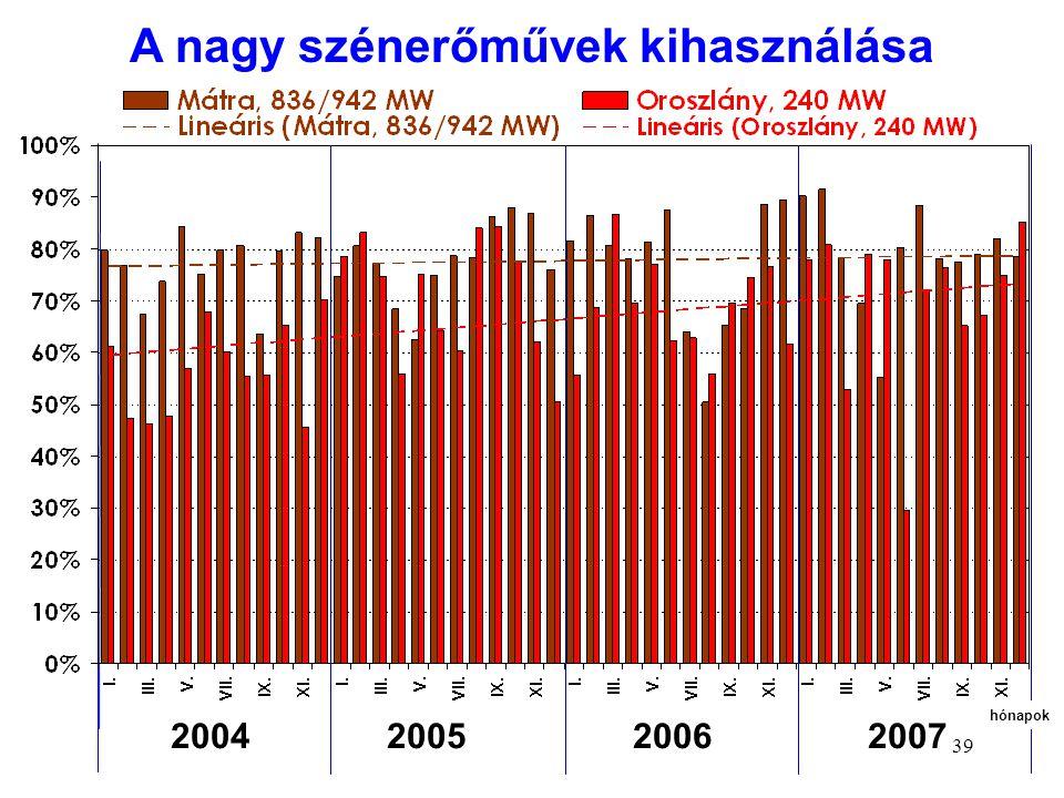 39 2004 2005 2006 2007 hónapok A nagy szénerőművek kihasználása