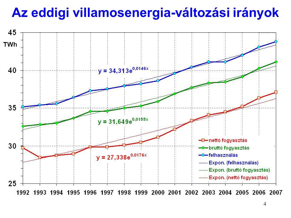 5 TWh A villamosenergia-igény egyre gyorsabban nő TWh A XX.