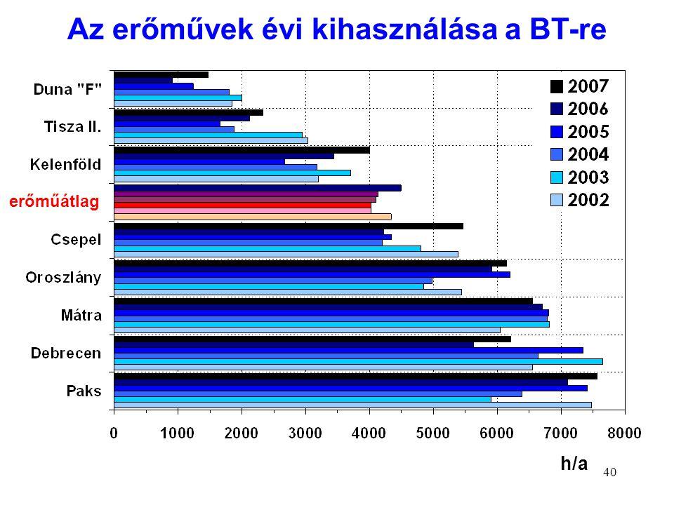 40 h/a erőműátlag Az erőművek évi kihasználása a BT-re