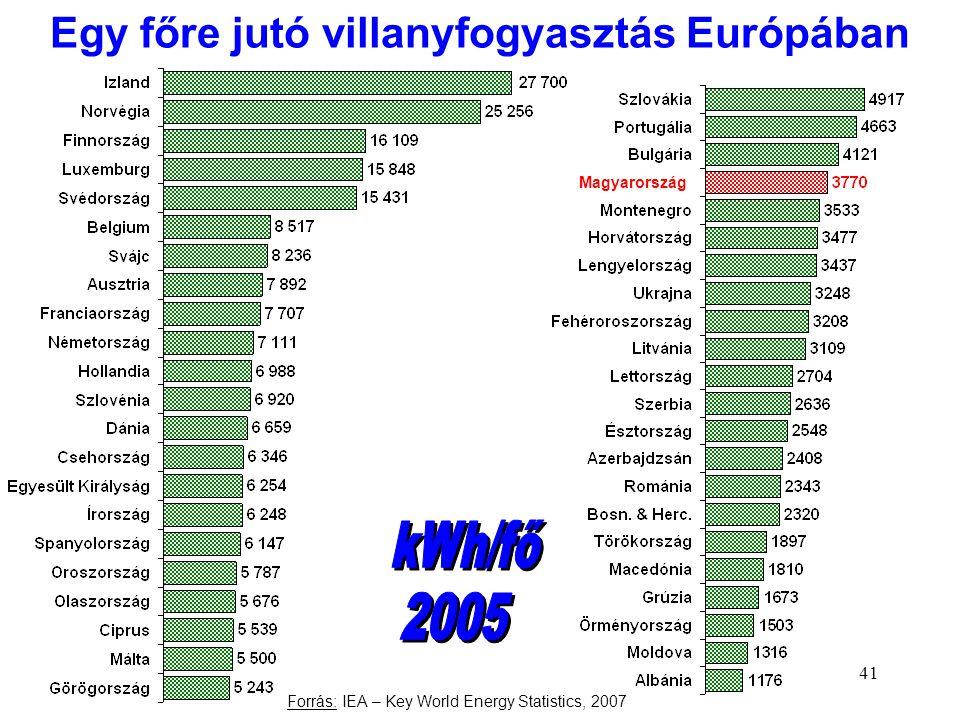 41 Egy főre jutó villanyfogyasztás Európában Magyarország Forrás: IEA – Key World Energy Statistics, 2007