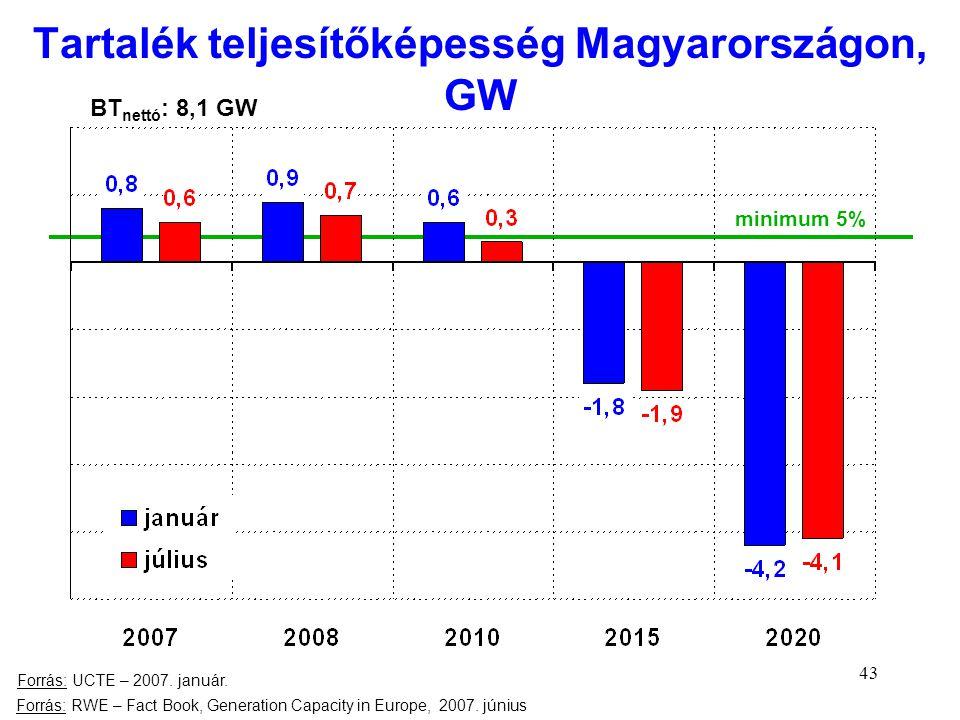 43 Tartalék teljesítőképesség Magyarországon, GW Forrás: RWE – Fact Book, Generation Capacity in Europe, 2007. június minimum 5% Forrás: UCTE – 2007.