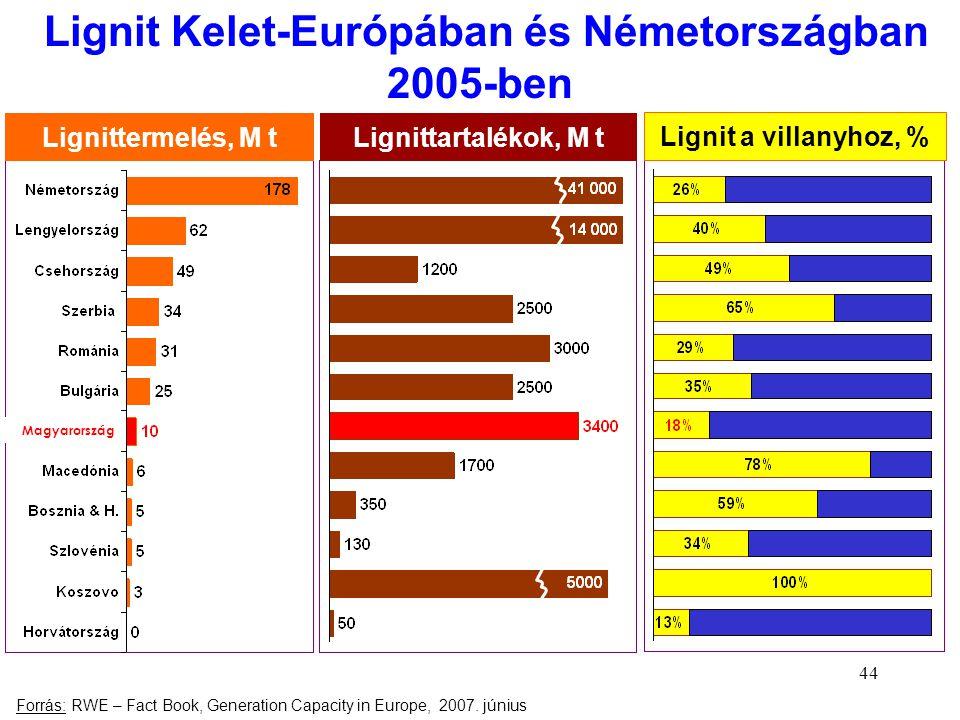 44 Lignit Kelet-Európában és Németországban 2005-ben Forrás: RWE – Fact Book, Generation Capacity in Europe, 2007. június Lignittermelés, M tLignittar
