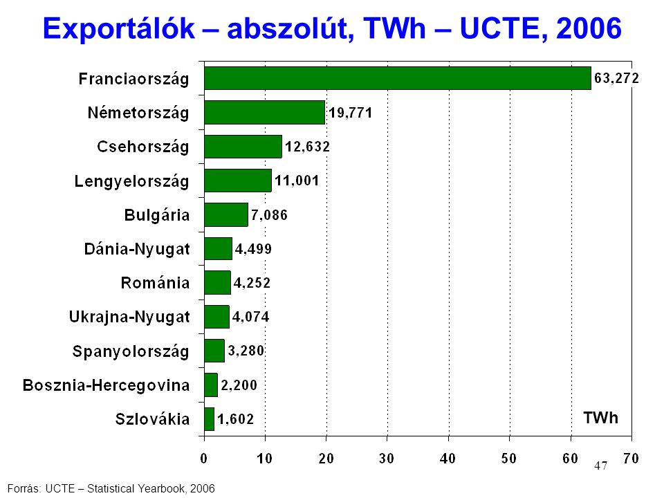 47 Exportálók – abszolút, TWh – UCTE, 2006 TWh Forrás: UCTE – Statistical Yearbook, 2006