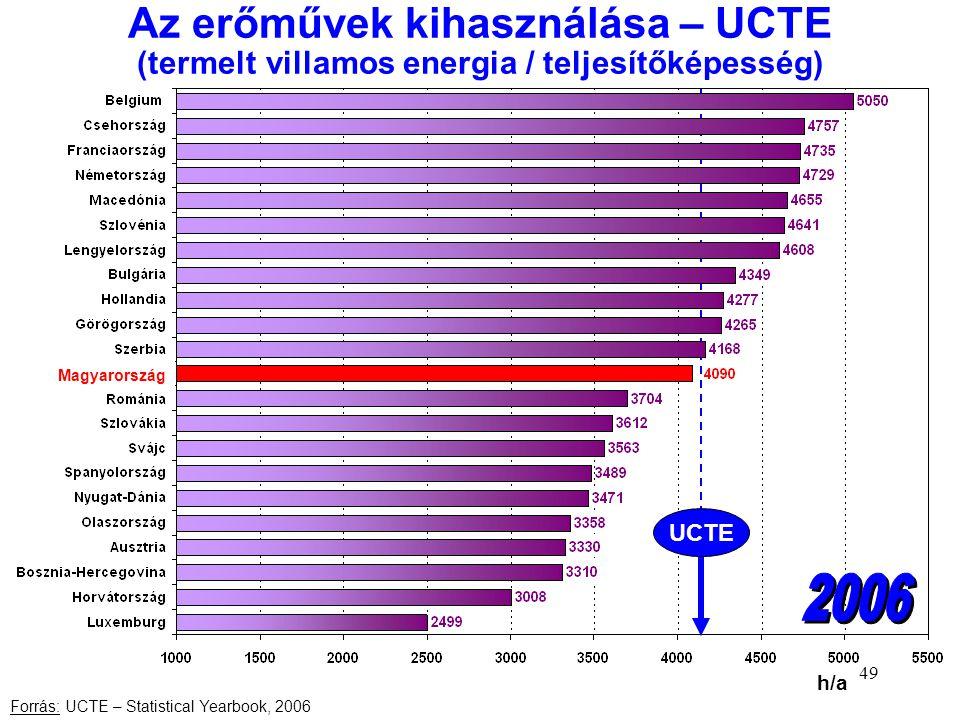 49 Az erőművek kihasználása – UCTE (termelt villamos energia / teljesítőképesség) Forrás: UCTE – Statistical Yearbook, 2006 h/a UCTE Magyarország