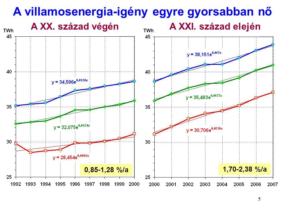 5 TWh A villamosenergia-igény egyre gyorsabban nő TWh A XX. század végénA XXI. század elején 0,85-1,28 %/a 1,70-2,38 %/a