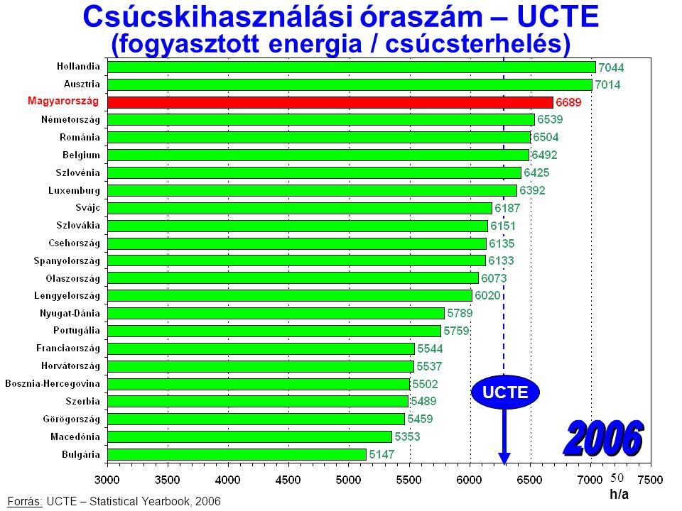 50 Csúcskihasználási óraszám – UCTE (fogyasztott energia / csúcsterhelés) Forrás: UCTE – Statistical Yearbook, 2006 h/a UCTE Magyarország