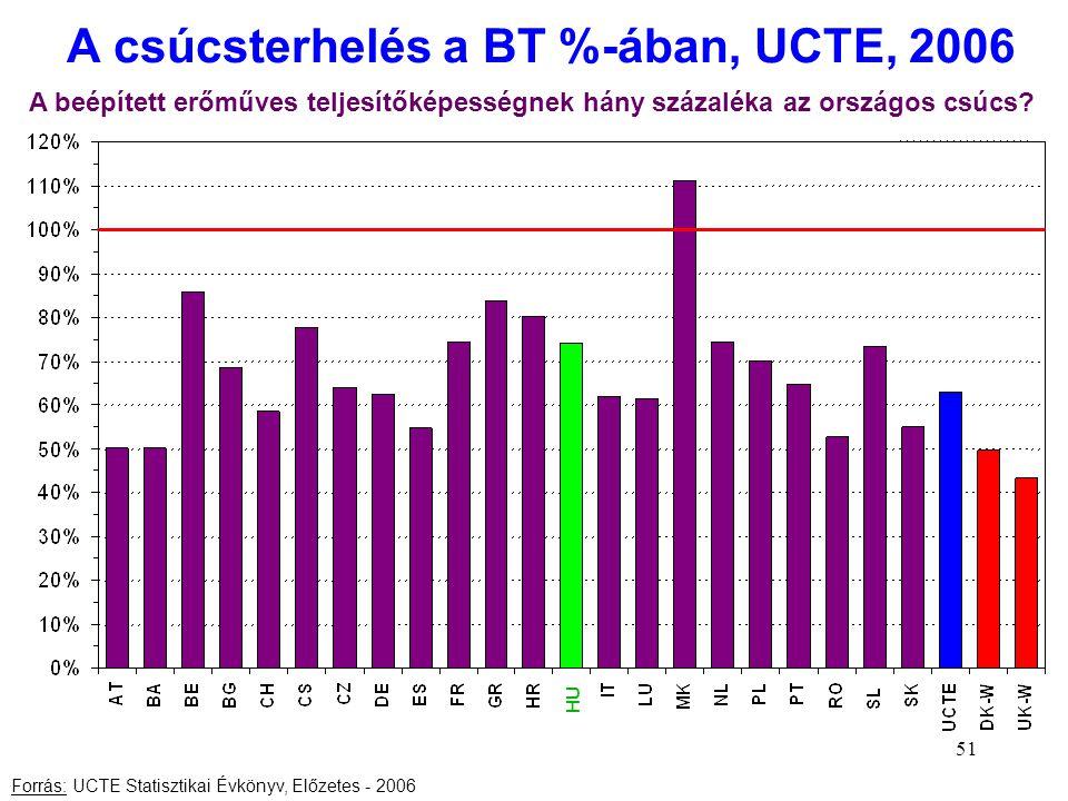 51 A csúcsterhelés a BT %-ában, UCTE, 2006 Forrás: UCTE Statisztikai Évkönyv, Előzetes - 2006 A beépített erőműves teljesítőképességnek hány százaléka
