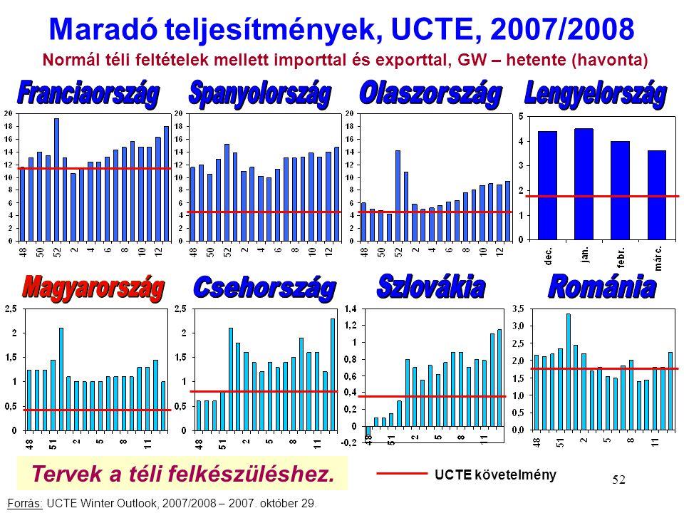 52 Maradó teljesítmények, UCTE, 2007/2008 Forrás: UCTE Winter Outlook, 2007/2008 – 2007. október 29. Normál téli feltételek mellett importtal és expor