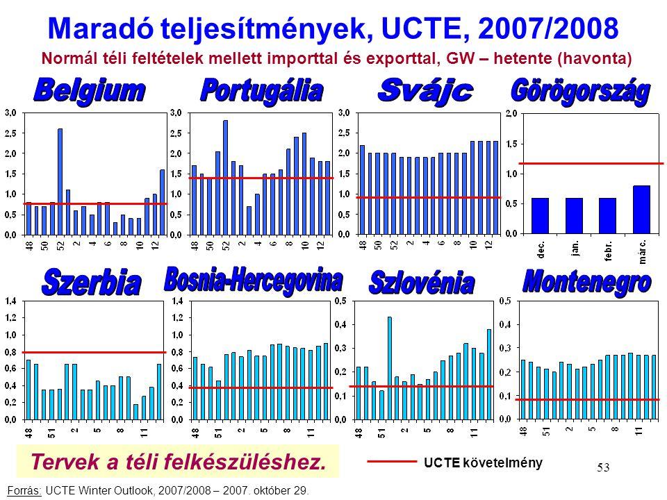 53 Maradó teljesítmények, UCTE, 2007/2008 Forrás: UCTE Winter Outlook, 2007/2008 – 2007. október 29. Normál téli feltételek mellett importtal és expor