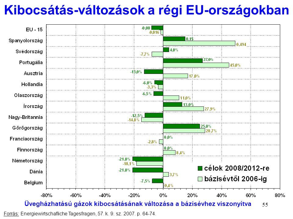 55 Kibocsátás-változások a régi EU-országokban Forrás: Energiewirtschafliche Tagesfragen, 57. k. 9. sz. 2007. p. 64-74. Üvegházhatású gázok kibocsátás