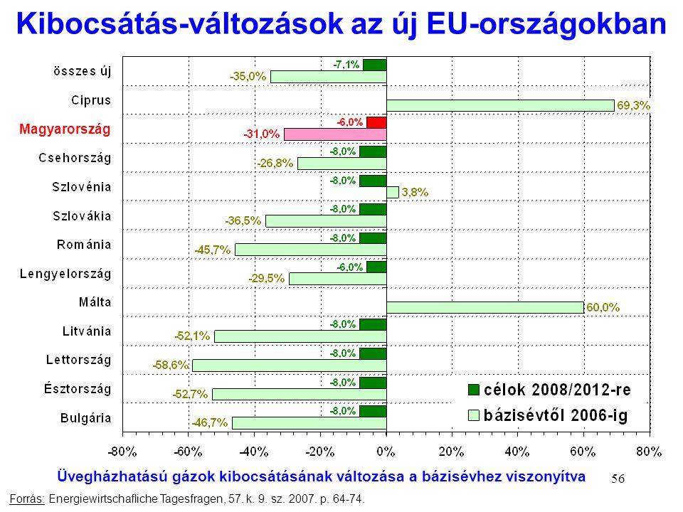 56 Kibocsátás-változások az új EU-országokban Forrás: Energiewirtschafliche Tagesfragen, 57. k. 9. sz. 2007. p. 64-74. Magyarország Üvegházhatású gázo