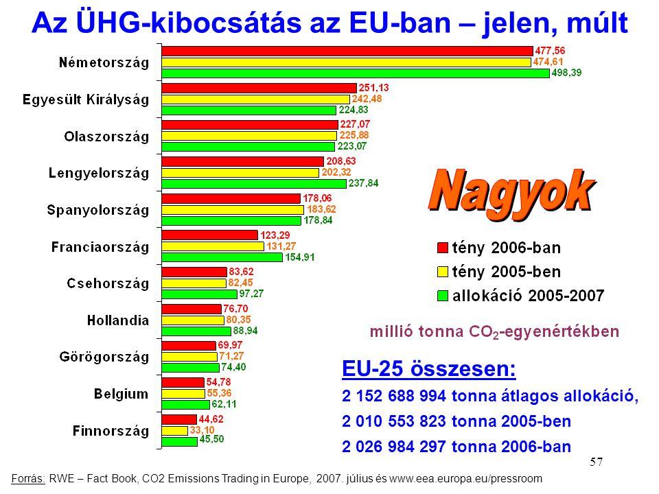 57 Az ÜHG-kibocsátás az EU-ban – jelen, múlt EU-25 összesen: 2 152 688 994 tonna átlagos allokáció, 2 010 553 823 tonna 2005-ben 2 026 984 297 tonna 2
