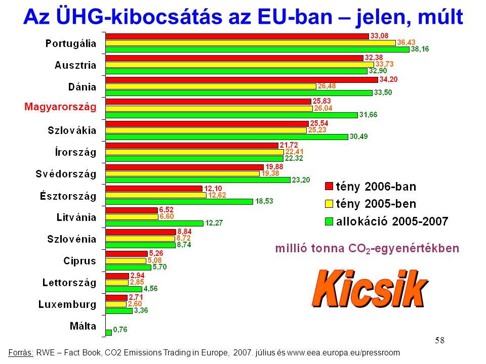 58 Az ÜHG-kibocsátás az EU-ban – jelen, múlt Magyarország Forrás: RWE – Fact Book, CO2 Emissions Trading in Europe, 2007. július és www.eea.europa.eu/