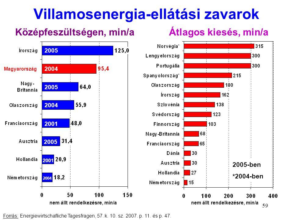 59 Villamosenergia-ellátási zavarok Középfeszültségen, min/a 2005 2004 2005 2004 2001 2005 2001 2004 nem állt rendelkezésre, min/a Forrás: Energiewirt