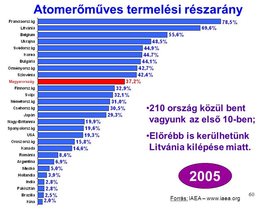 60 Atomerőműves termelési részarány 2005 Forrás: IAEA – www.iaea.org 210 ország közül bent vagyunk az első 10-ben; Előrébb is kerülhetünk Litvánia kil