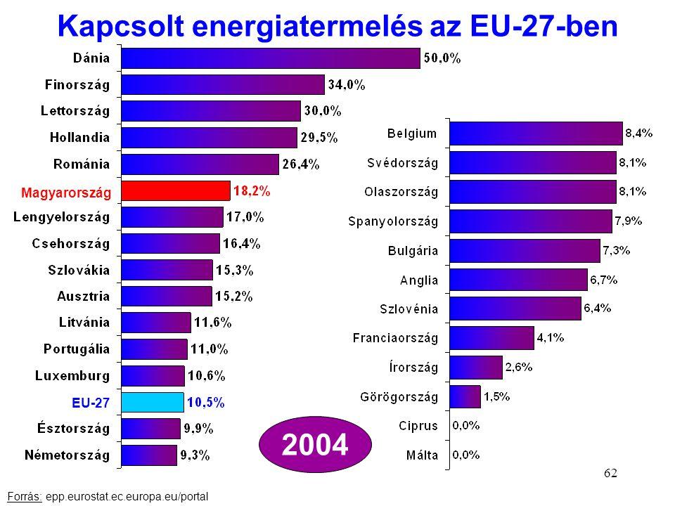 62 Kapcsolt energiatermelés az EU-27-ben Forrás: epp.eurostat.ec.europa.eu/portal 2004 Magyarország EU-27