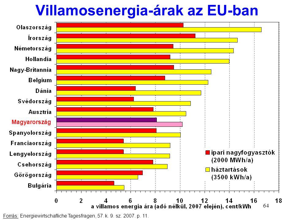64 Villamosenergia-árak az EU-ban Forrás: Energiewirtschafliche Tagesfragen, 57. k. 9. sz. 2007. p. 11. Magyarország