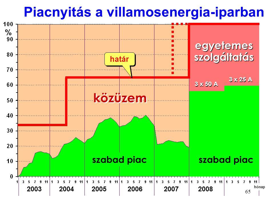 65 2003 2004 2005 2006 2007 2008 Piacnyitás a villamosenergia-iparban hónap szabad piac egyetemes szolgáltatás 3 x 50 A 3 x 25 A közüzem szabad piac h