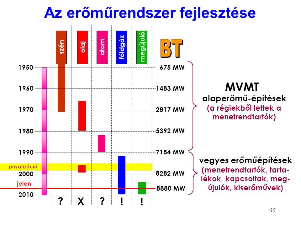 66 Az erőműrendszer fejlesztése 1950 1960 1970 1980 1990 2000 2010 földgázmegújulószénolajatom 675 MW 1483 MW 2817 MW 5392 MW 8282 MW 7184 MW 8880 MW