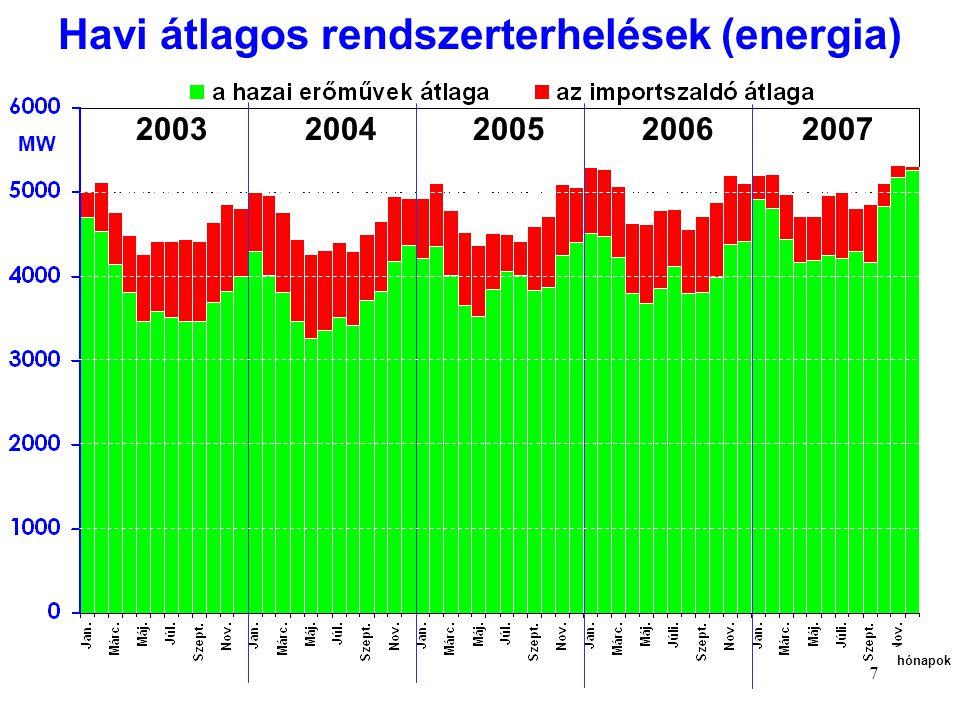 7 MW 2003 2004 2005 2006 2007 hónapok Havi átlagos rendszerterhelések (energia)