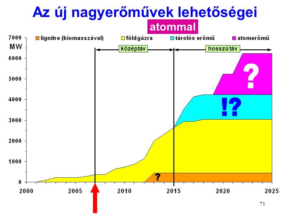 71 Az új nagyerőművek lehetőségei atommal középtávhosszú táv ?
