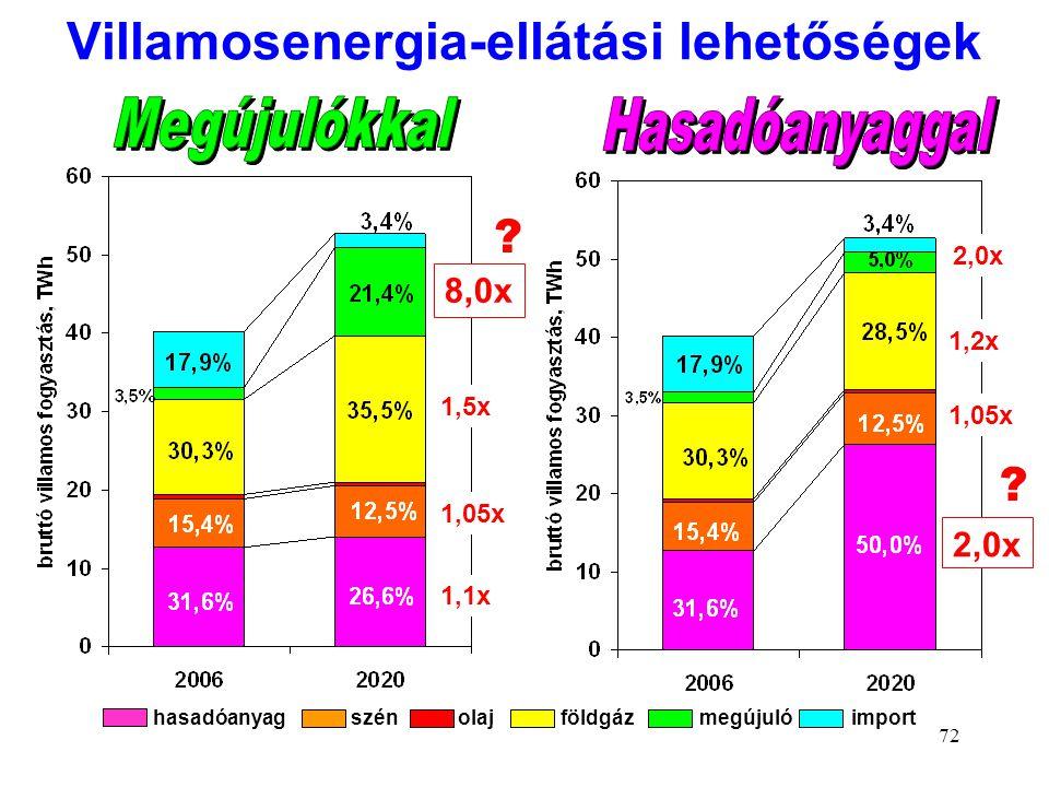 72 Villamosenergia-ellátási lehetőségek hasadóanyag szén olaj földgáz megújuló import 8,0x 1,5x 2,0x 1,2x 2,0x 1,1x 1,05x ? ?