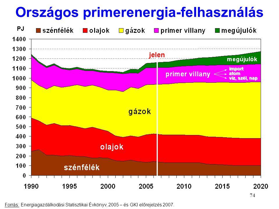 74 Országos primerenergia-felhasználás jelen Forrás: Energiagazdálkodási Statisztikai Évkönyv, 2005 – és GKI előrejelzés 2007. PJ import atom víz, szé