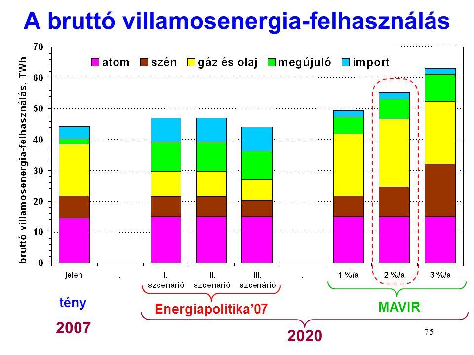 75 A bruttó villamosenergia-felhasználás Energiapolitika'07 MAVIR 2007 2020 tény
