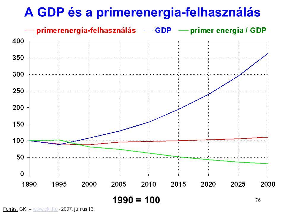 76 A GDP és a primerenergia-felhasználás Forrás: GKI – www.gki.hu - 2007. június 13.www.gki.hu 1990 = 100
