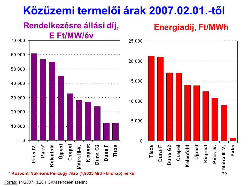 79 Közüzemi termelői árak 2007.02.01.-től Forrás: 14/2007. (I.26.) GKM-rendelet szerint * Központi Nukleáris Pénzügyi Alap (1,9023 Mrd Ft/hónap) nélkü