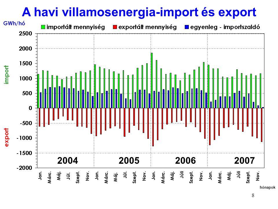 79 Közüzemi termelői árak 2007.02.01.-től Forrás: 14/2007.