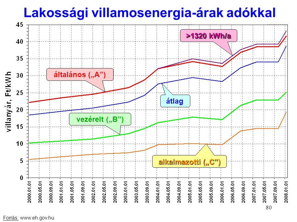 """80 Lakossági villamosenergia-árak adókkal általános (""""A"""") átlag >1320 kWh/a vezérelt (""""B"""") Forrás: www.eh.gov.hu alkalmazotti (""""C"""")"""
