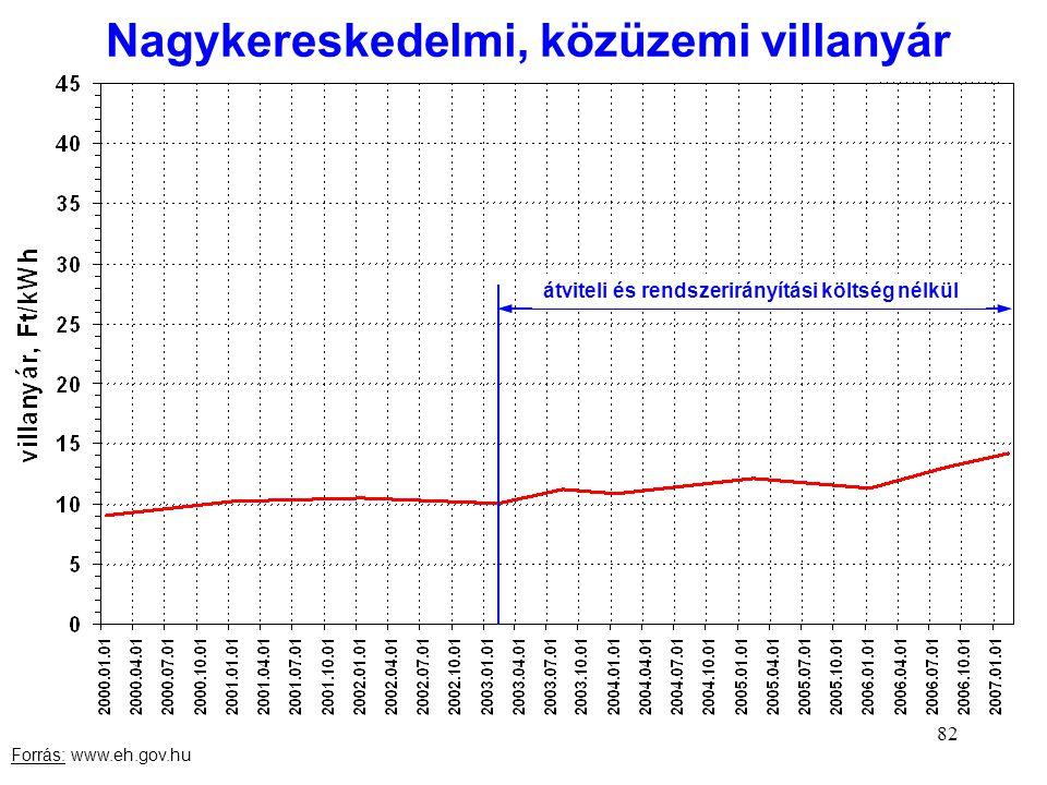 82 Nagykereskedelmi, közüzemi villanyár Forrás: www.eh.gov.hu átviteli és rendszerirányítási költség nélkül