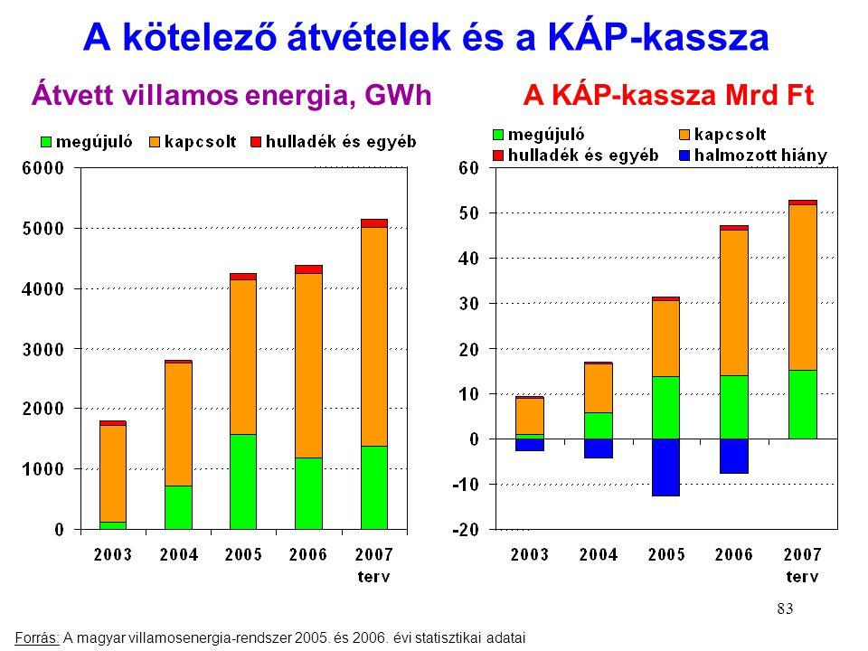 83 A kötelező átvételek és a KÁP-kassza Forrás: A magyar villamosenergia-rendszer 2005. és 2006. évi statisztikai adatai Átvett villamos energia, GWhA