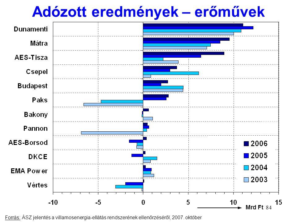 84 Adózott eredmények – erőművek Mrd Ft Forrás: ÁSZ jelentés a villamosenergia-ellátás rendszerének ellenőrzéséről, 2007. október