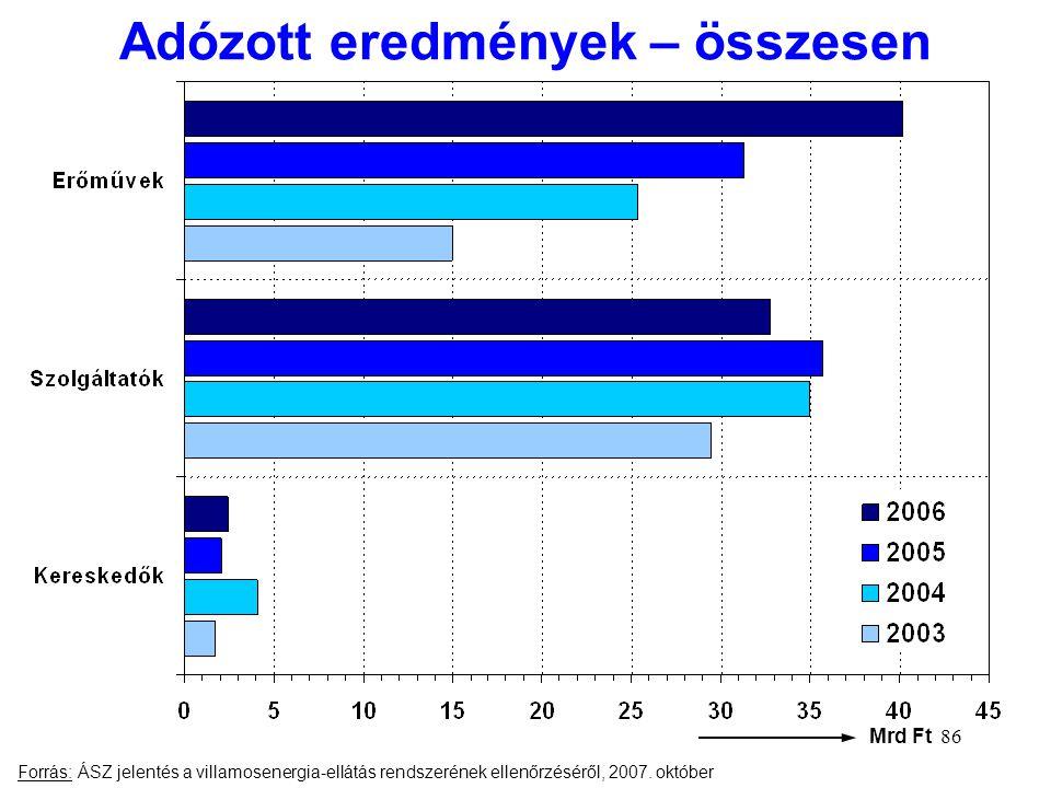 86 Adózott eredmények – összesen Mrd Ft Forrás: ÁSZ jelentés a villamosenergia-ellátás rendszerének ellenőrzéséről, 2007. október