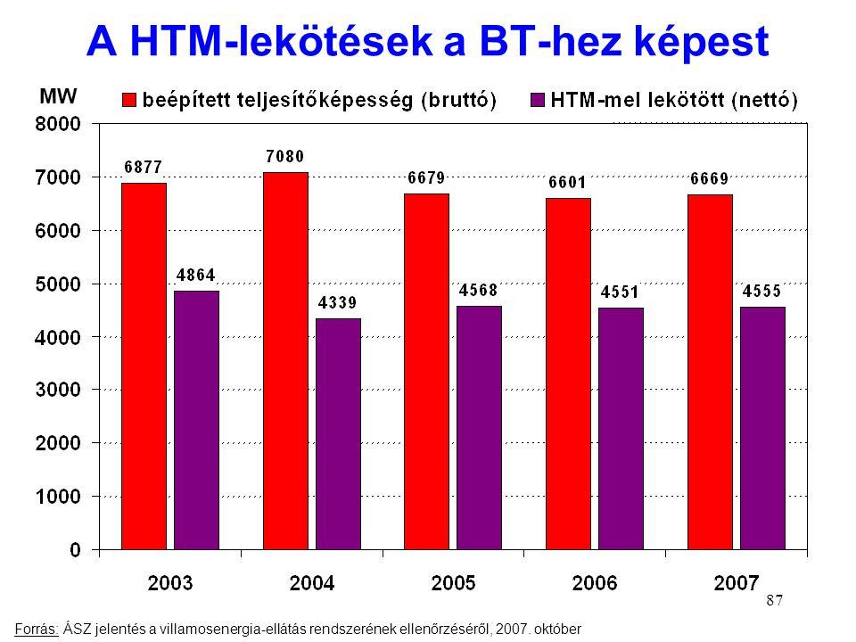 87 A HTM-lekötések a BT-hez képest Forrás: ÁSZ jelentés a villamosenergia-ellátás rendszerének ellenőrzéséről, 2007. október MW