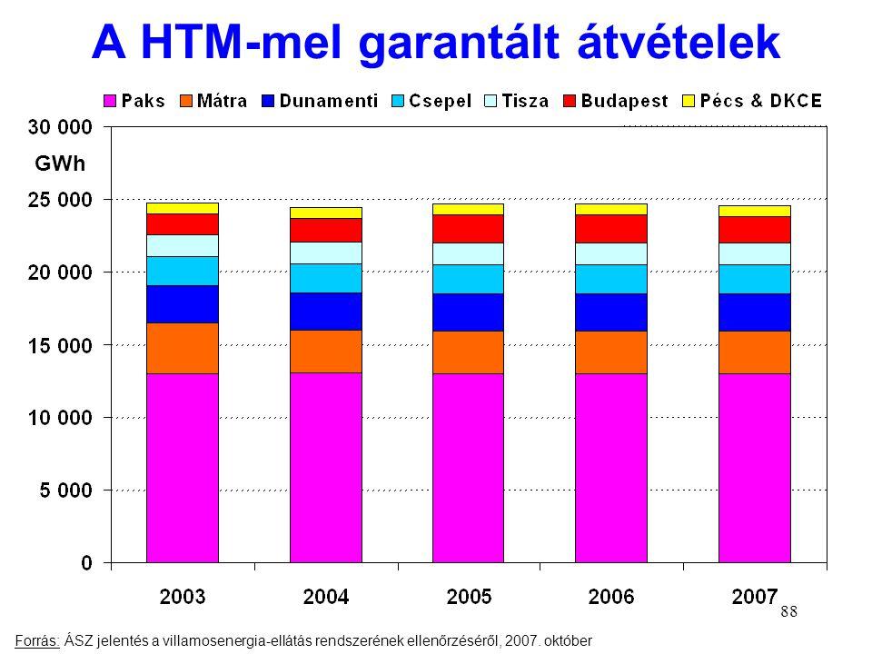 88 A HTM-mel garantált átvételek Forrás: ÁSZ jelentés a villamosenergia-ellátás rendszerének ellenőrzéséről, 2007. október GWh