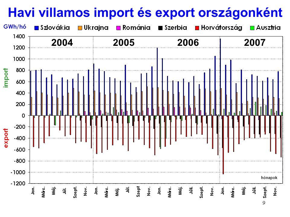 9 GWh/hó import export 2004 2005 2006 2007 hónapok Havi villamos import és export országonként