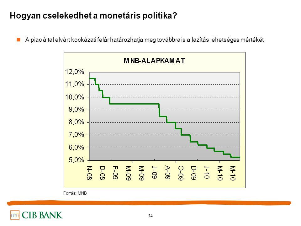 14 Hogyan cselekedhet a monetáris politika.
