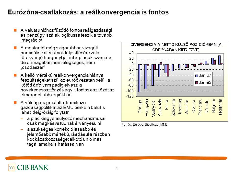 """16 Eurózóna-csatlakozás: a reálkonvergencia is fontos A valutaunióhoz fűződő fontos reálgazdasági és pénzügyi szálak logikussá teszik a további integrációt A mostantól még szigorúbban vizsgált nominális kritériumok teljesítésére való törekvés jó horgonyt jelent a piacok számára, de önmagában nem elégséges, nem """"csodaszer A kellő mértékű reálkonvergencia hiánya feszültségeket szül az euróövezeten belül, a kötött árfolyam pedig elveszi a növekedésösztönzés egyik fontos eszközét az elmaradottabb régiókban A válság megmutatta: kamikaze gazdaságpolitikát az EMU berkein belül is lehet ideig-óráig folytatni –a piac kiegyensúlyozó mechanizmusai csak megkésve tudnak érvényesülni –a szükséges korrekció lassabb és jelentősebb mértékű, ráadásul a részben kockázatközösséget alkotó unió más tagállamaira is hatással van Forrás: Európai Bizottság, MNB"""