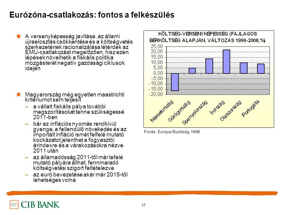 17 Eurózóna-csatlakozás: fontos a felkészülés A versenyképesség javítása, az állami újraelosztás csökkentése és a költségvetés szerkezetének racionalizálása létérdek az EMU-csatlakozást megelőzően, hisz ezen lépések növelhetik a fiskális politika mozgásterét negatív gazdasági ciklusok idején Magyarország még egyetlen maastrichti kritériumot sem teljesít –a vállalt fiskális pálya további megszorításokat tenne szükségessé 2011-ben –bár az inflációs nyomás rendkívül gyenge, a fellendülő növekedés és az importált infláció ismét felfelé mutató kockázatot jelenthet a fogyasztói árindexre és a várakozásokra nézve 2011 után –az államadósság 2011-től már lefelé mutató pályára állhat, fennmaradó költségvetési szigort feltételezve –az euró bevezetése akár már 2015-től lehetséges volna Forrás: Európai Bizottság, MNB