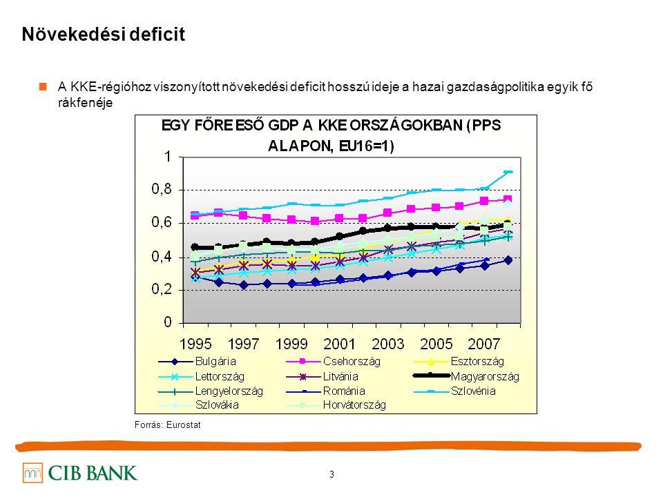 3 Növekedési deficit A KKE-régióhoz viszonyított növekedési deficit hosszú ideje a hazai gazdaságpolitika egyik fő rákfenéje Forrás: Eurostat