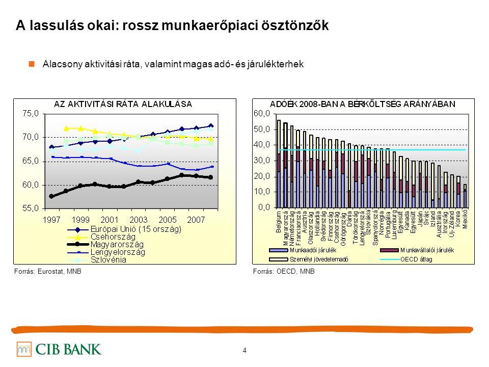 5 A lassulás okai: az optimálisnál lassabb tőkefelhalmozás Alacsony reál beruházási ráta a többi KKE országhoz képest Forrás: Eurostat, MNB