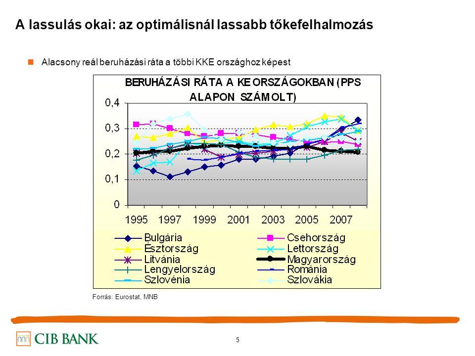 6 A lassulás okai: a termelékenység növekedése kétsebességes A hazai és külföldi vállalatok termelékenysége között a KE régión belül Magyarországon a legnagyobb a különbség A duális gazdasági szerkezetben hosszabb időhorizonton sincs érdemi felzárkózás a hazai vállalatok – jellemzően a KKV-k – részéről A foglalkoztatottságban felülreprezentált KKV-k átlag alatti hozzájárulást mutatnak a hozzáadott érték terén, jelezvén termelékenységi problémáikat A magas adó- és társadalombiztosítási terhek a növekedés gátját képezik, akárcsak az illegális foglalkoztatás és az adóelkerülési módszerek alkalmazása A KKV-k gyakran alacsonyabb hitelkorlátokkal szembesülnek