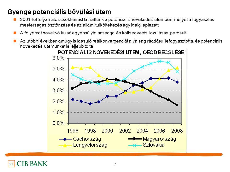 7 Gyenge potenciális bővülési ütem 2001-től folyamatos csökkenést láthattunk a potenciális növekedési ütemben, melyet a fogyasztás mesterséges ösztönzése és az állami túlköltekezés egy ideig leplezett A folyamat növekvő külső egyensúlytalansággal és költségvetési lazulással párosult Az utóbbi években amúgy is lassuló reálkonvergenciát a válság ráadásul lefagyasztotta, és potenciális növekedési ütemünket is lejjebb tolta