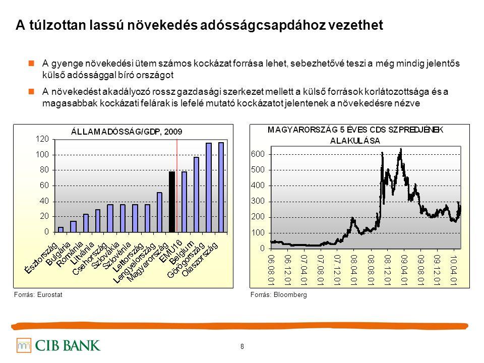 8 A túlzottan lassú növekedés adósságcsapdához vezethet A gyenge növekedési ütem számos kockázat forrása lehet, sebezhetővé teszi a még mindig jelentős külső adóssággal bíró országot A növekedést akadályozó rossz gazdasági szerkezet mellett a külső források korlátozottsága és a magasabbak kockázati felárak is lefelé mutató kockázatot jelentenek a növekedésre nézve Forrás: EurostatForrás: Bloomberg