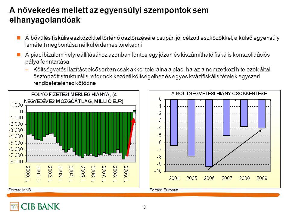 9 A növekedés mellett az egyensúlyi szempontok sem elhanyagolandóak A bővülés fiskális eszközökkel történő ösztönzésére csupán jól célzott eszközökkel, a külső egyensúly ismételt megbontása nélkül érdemes törekedni A piaci bizalom helyreállításához azonban fontos egy józan és kiszámítható fiskális konszolidációs pálya fenntartása –Költségvetési lazítást elsősorban csak akkor tolerálna a piac, ha az a nemzetközi hitelezők által ösztönzött strukturális reformok kezdeti költségeihez és egyes kvázifiskális tételek egyszeri rendbetételéhez kötődne Forrás: MNBForrás: Eurostat