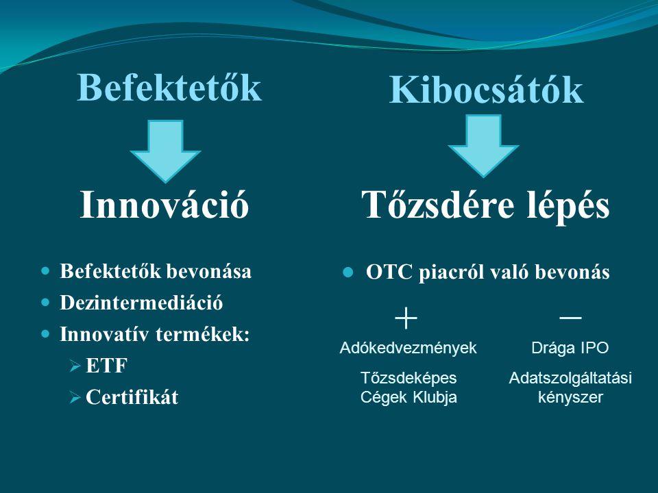 Befektetők Befektetők bevonása Dezintermediáció Innovatív termékek:  ETF  Certifikát OTC piacról való bevonás Kibocsátók InnovációTőzsdére lépés Adó