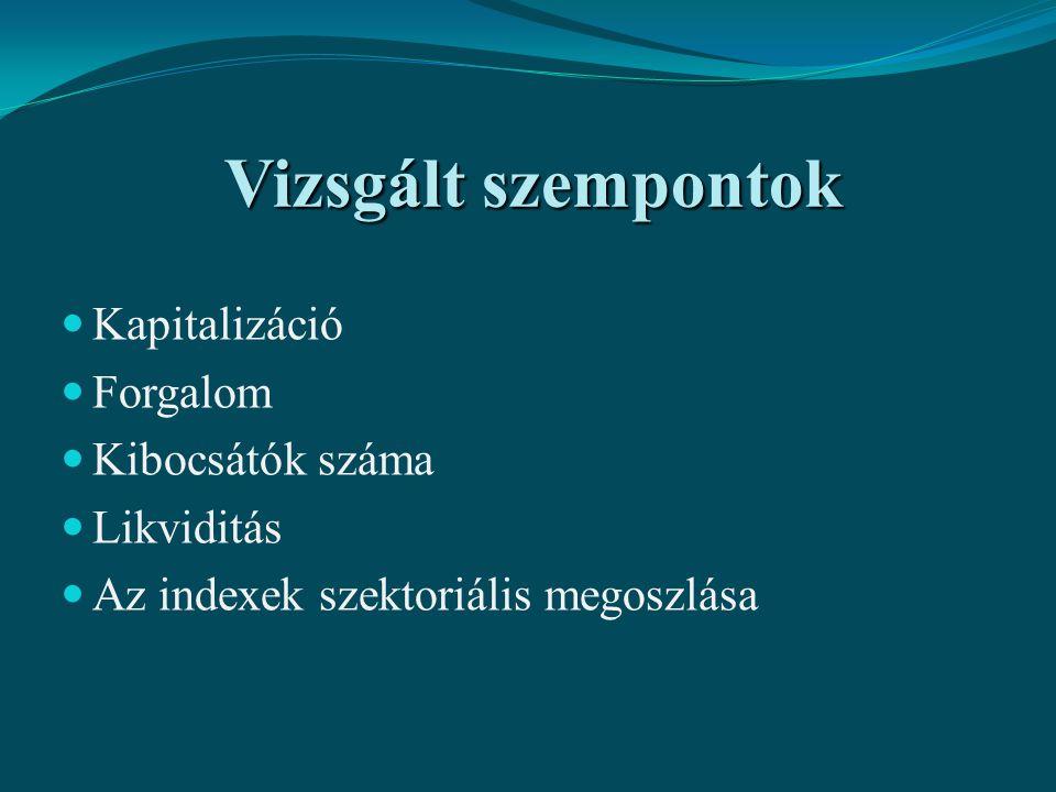 Magyarország Kis, nyitott gazdaság - globális tendenciák Már 2007-től gyengülő növekedés Főleg portfoliótőke Lengyelország A belső fogyasztás magasabb aránya Lengyel csoda Pénzpiaci sajátosságok – magas hazai tőkearány Magyarország helye a régióban